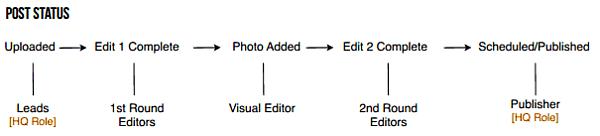 editorflow