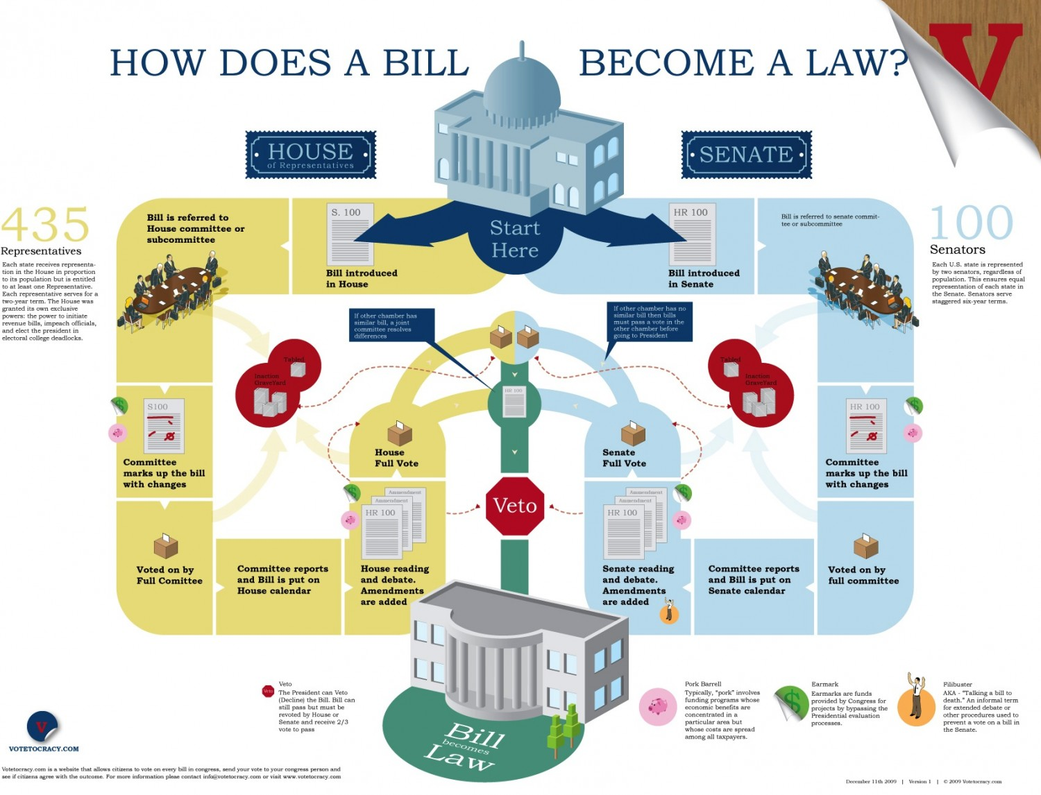 how-does-a-bill-become-a-law_50290b41c9938_w1500