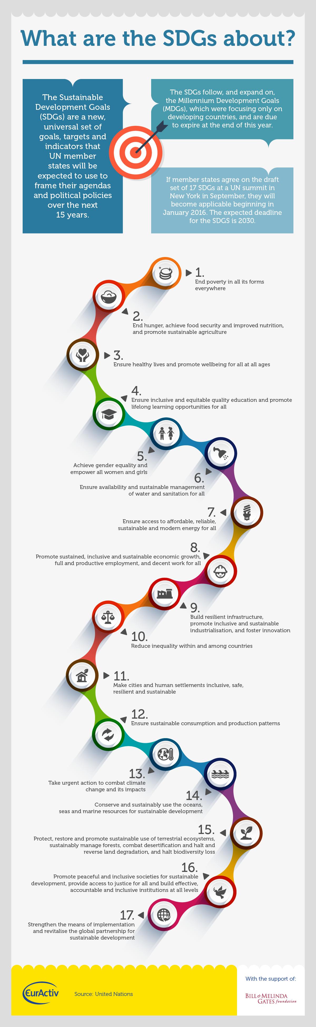 Infographic 2- sdgs