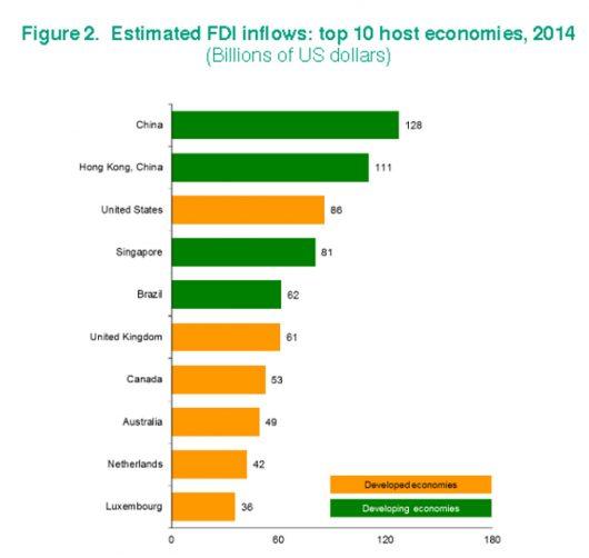 Using FDI to Combat Poverty